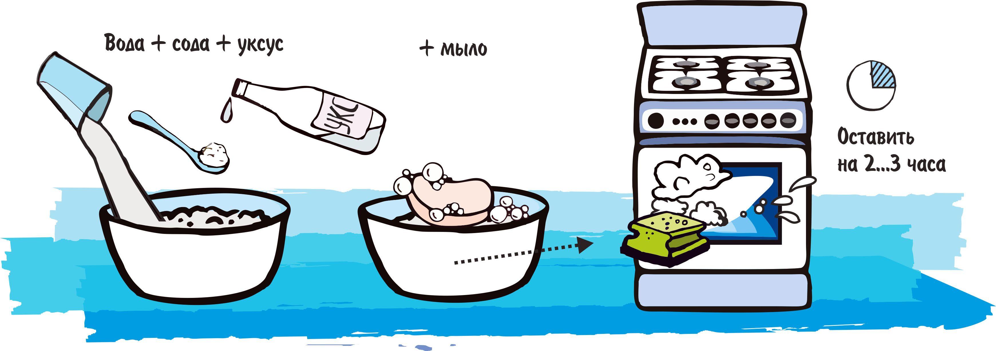 как почистить духовку от жира содой и мылом