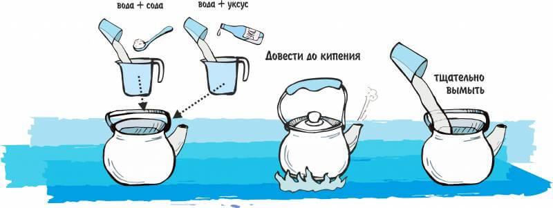 Как очистить чайник от накипи уксусом