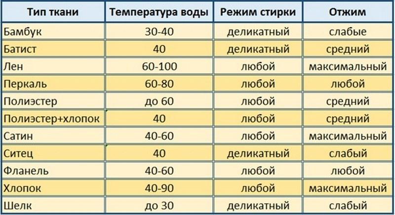 Выбор режима для стирки температурного белья