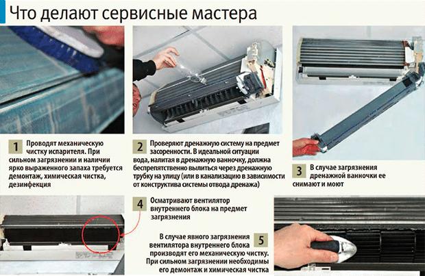 Очистка дренажной системы кондиционера